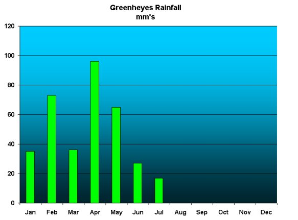 Graph of rainfall